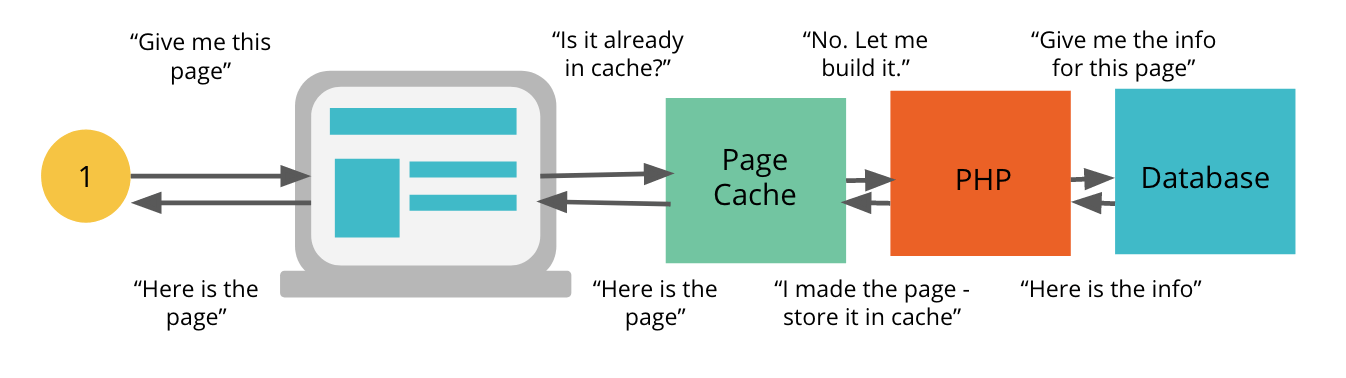 uncached_workflow
